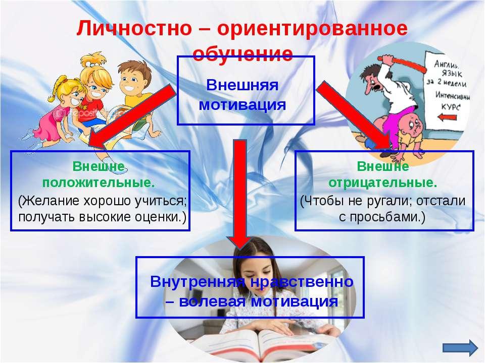 Личностно – ориентированное обучение Внешняя мотивация Внутренняя нравственно...
