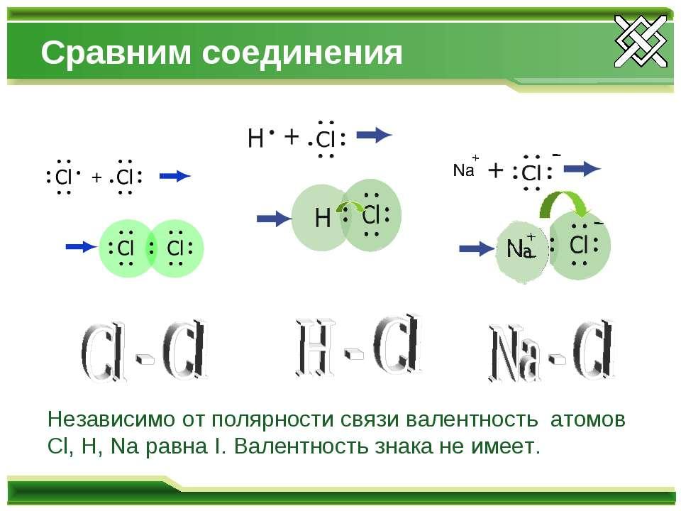 Сравним соединения Независимо от полярности связи валентность атомов Cl, H, N...