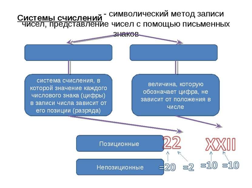 - символический метод записи чисел, представление чисел с помощью письменных ...