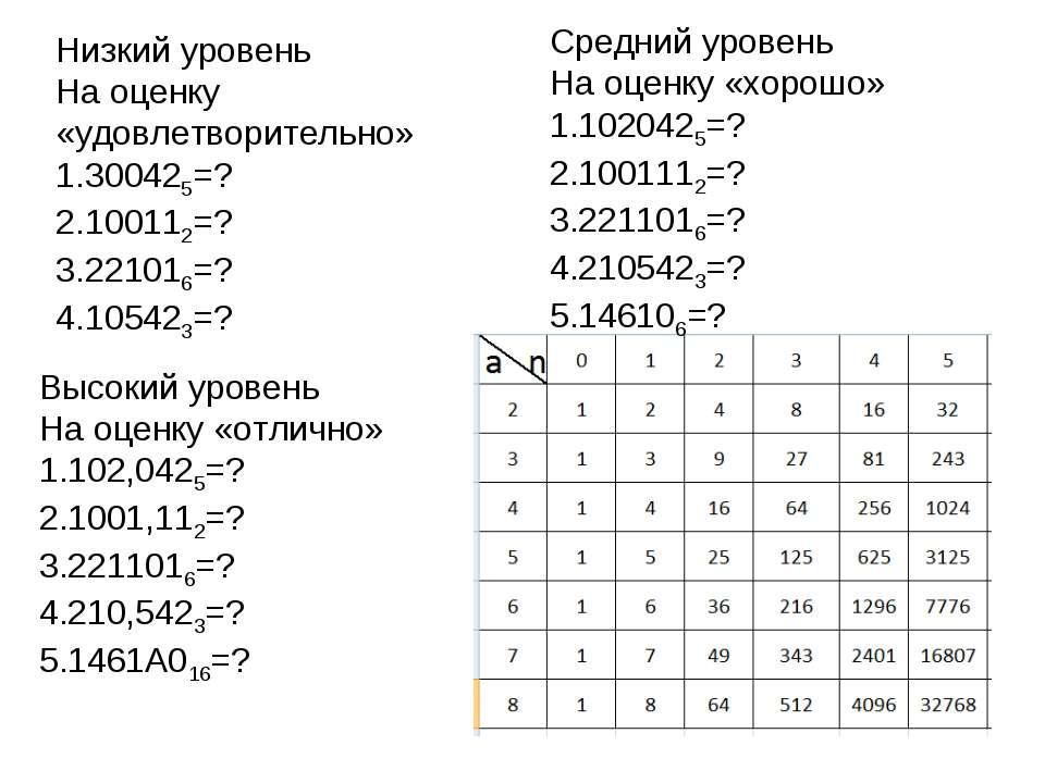 Низкий уровень На оценку «удовлетворительно» 300425=? 100112=? 221016=? 10542...