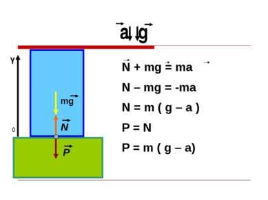 а g 0 Y mg N P N + mg = ma N – mg = -ma N = m ( g – a ) P = N P = m ( g – a)