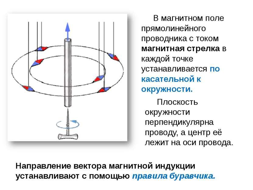 В магнитном поле прямолинейного проводника с током магнитная стрелка в каждой...
