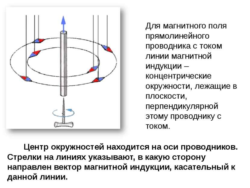 Для магнитного поля прямолинейного проводника с током линии магнитной индукци...