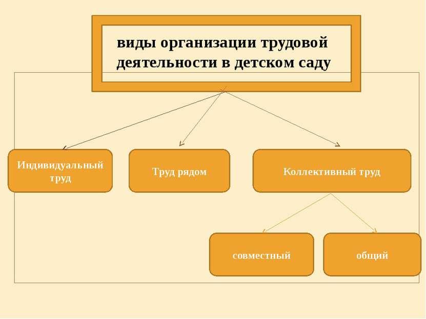 виды организации трудовой деятельности в детском саду Индивидуальный труд Кол...
