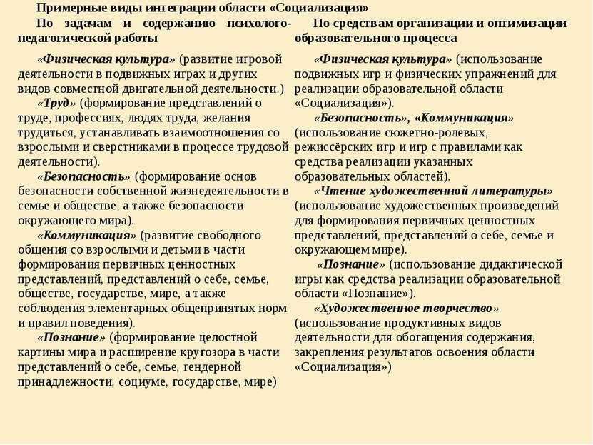 Примерные виды интеграции области «Социализация» По задачам и содержанию псих...