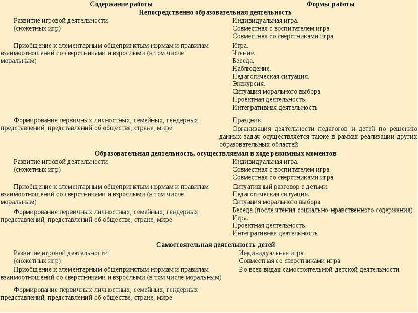 Содержание работы Формы работы Непосредственно образовательная деятельность Р...