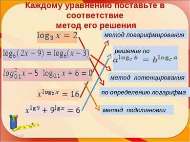 Каждому уравнению поставьте в соответствие метод его решения * * по определен...