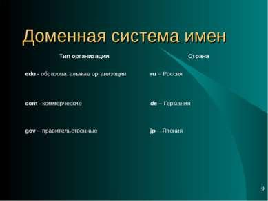 * Доменная система имен Тип организации Страна edu - образовательные организа...
