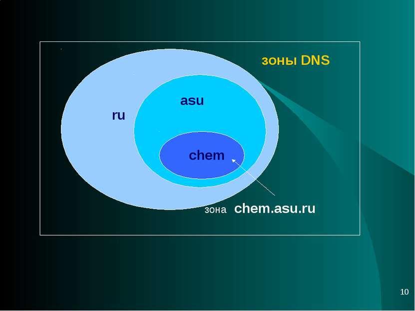 * ru asu chem зона chem.asu.ru зоны DNS