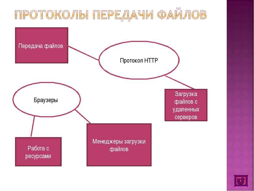 Протокол HTTP Загрузка файлов с удаленных серверов Передача файлов Браузеры Р...