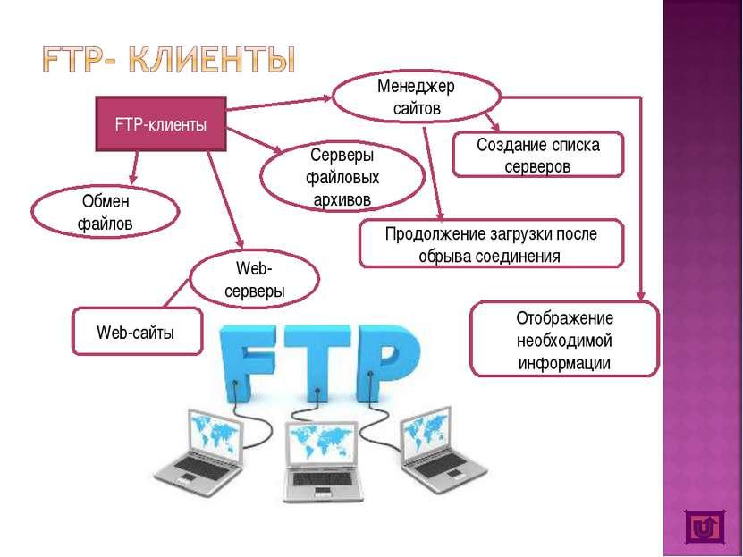 FTP-клиенты Обмен файлов Серверы файловых архивов Web-серверы Web-сайты Созда...