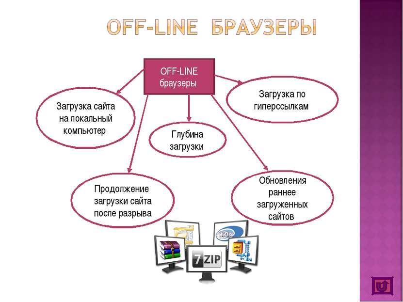 OFF-LINE браузеры Загрузка сайта на локальный компьютер Глубина загрузки Загр...