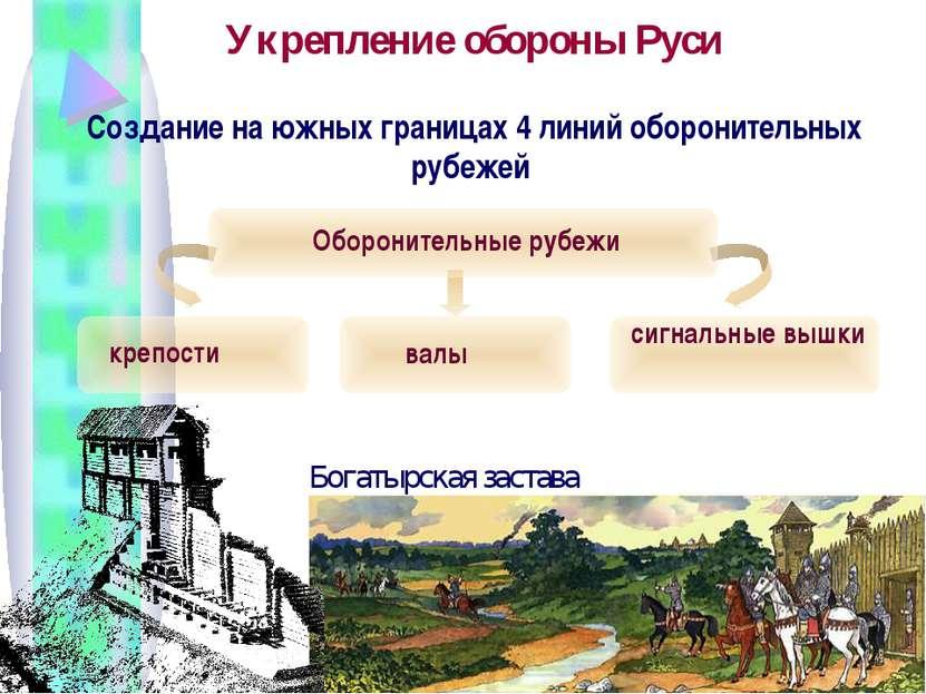 Укрепление обороны Руси Создание на южных границах 4 линий оборонительных руб...