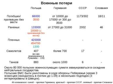 Около 80 000 польских военнослужащих сумели эвакуироваться в соседние нейтрал...
