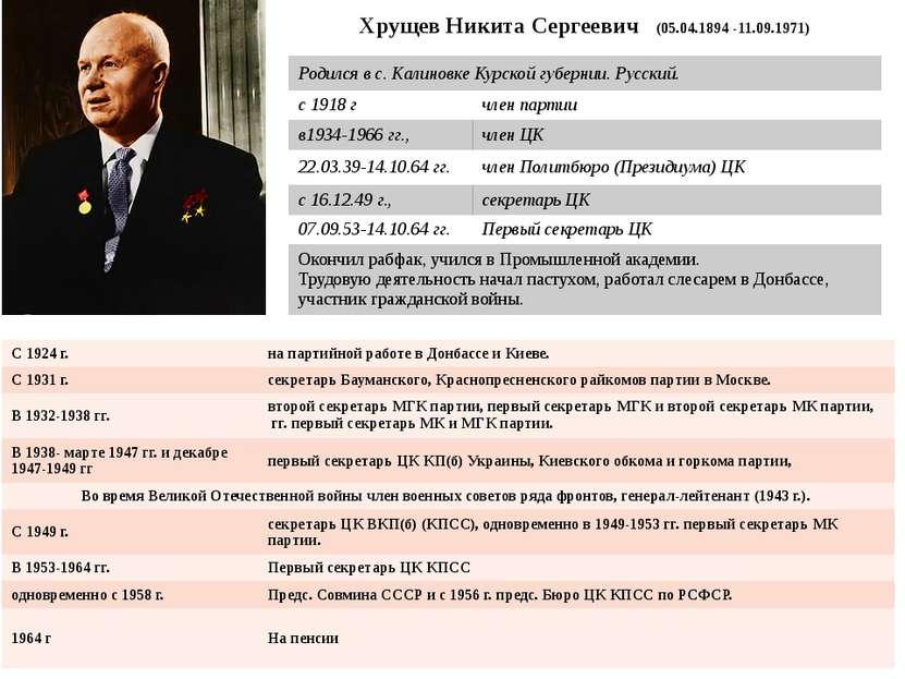 Хрущев Никита Сергеевич(05.04.1894 -11.09.1971) Родился в с. Калиновке Курско...