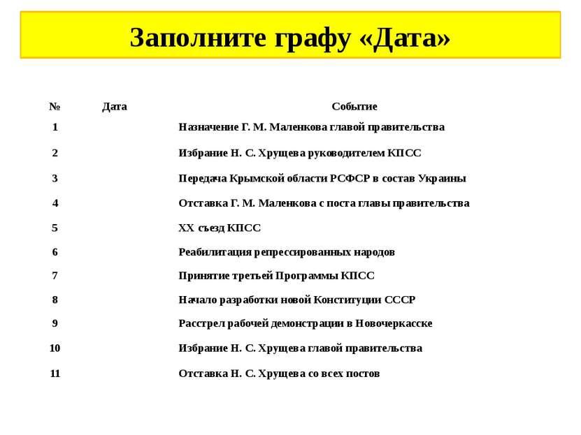 Заполните графу «Дата» № Дата Событие 1 Назначение Г.М.Маленкова главой пра...
