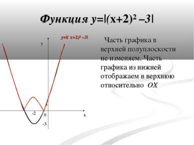 Функция y=|(x+2)² –3| Часть графика в верхней полуплоскости не изменяем. Част...