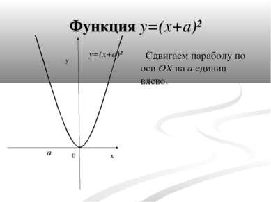 Функция y=(x+a)² Сдвигаем параболу по оси OX на a единиц влево. y x 0 a y=(x+a)²