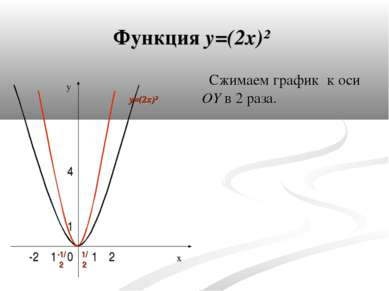 Функция y=(2x)² Сжимаем график к оси OY в 2 раза. y x 0 4 1 1 1 2 -2 1/ 2 -1/...