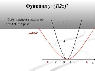 Функция y=(1|2x)² Растягиваем график от оси OY в 2 раза. 0 4 1 -1 1 2 -2 -4 4...