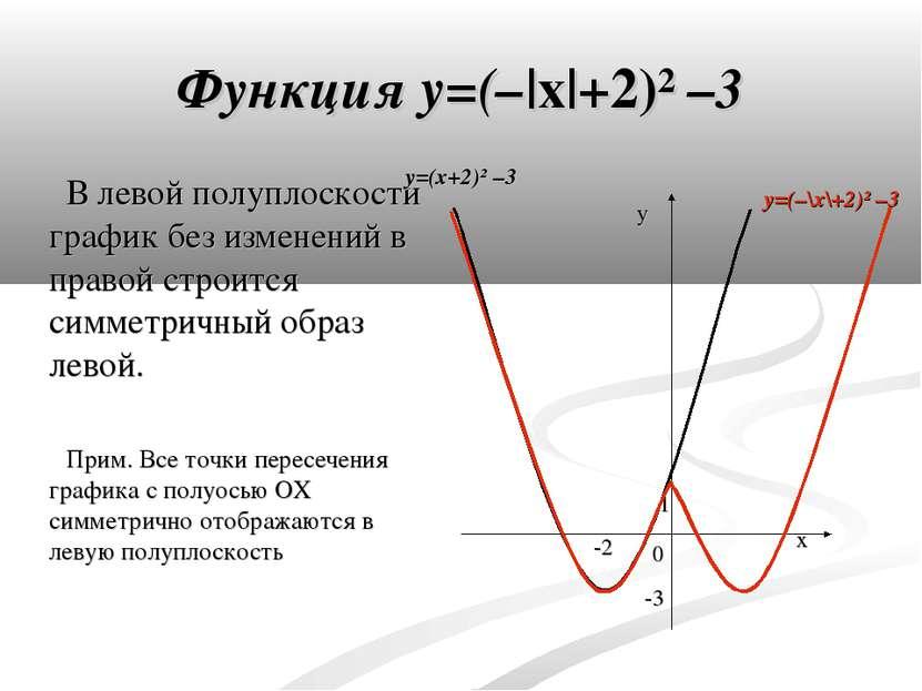 Функция y=(–|x|+2)² –3 В левой полуплоскости график без изменений в правой ст...