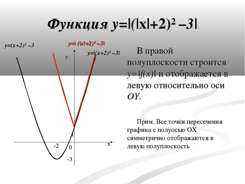 Функция y=|(|x|+2)² –3| В правой полуплоскости строится y=|f(x)| и отображает...