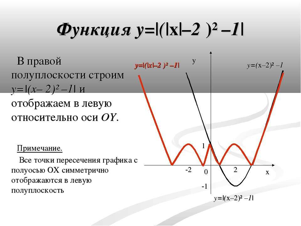 В правой полуплоскости строим y=|(x– 2)² –1| и отображаем в левую относительн...