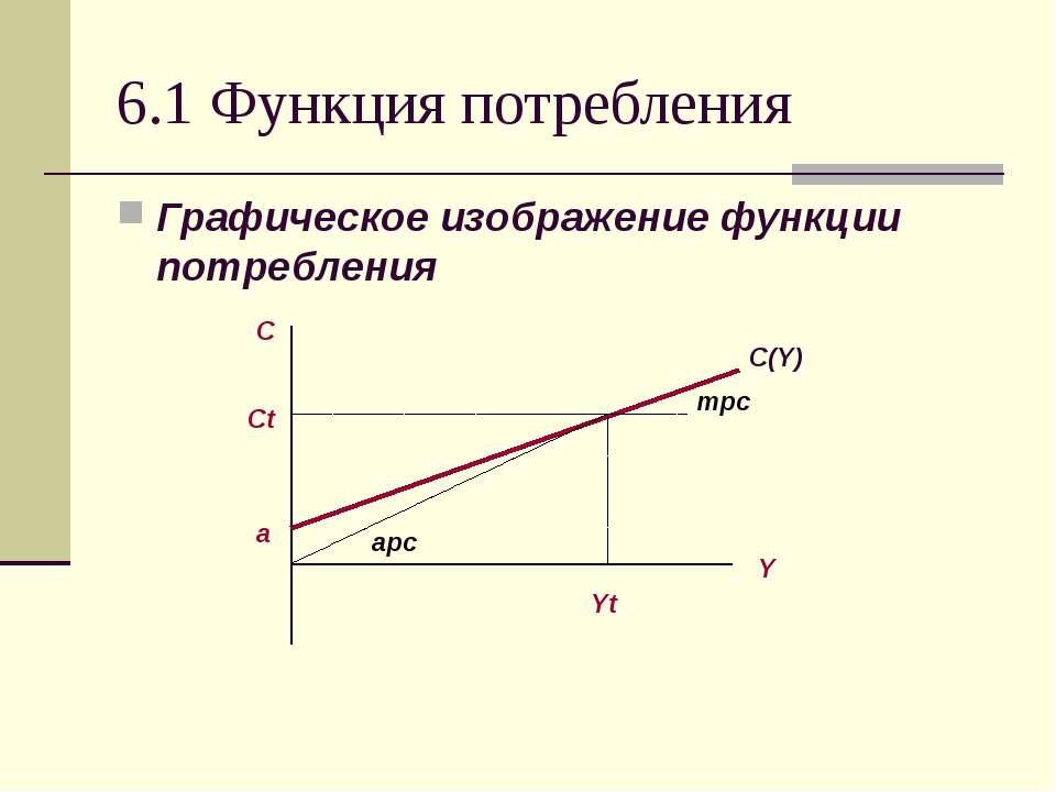 6.1 Функция потребления Графическое изображение функции потребления а
