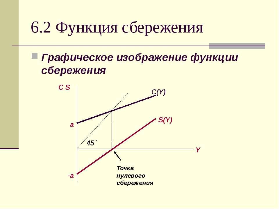 6.2 Функция сбережения Графическое изображение функции сбережения С S Y C(Y) ...