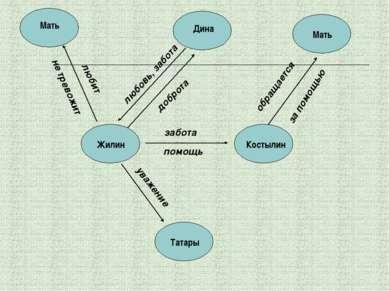 Жилин Костылин Мать Дина Мать Татары забота помощь уважение обращается за пом...