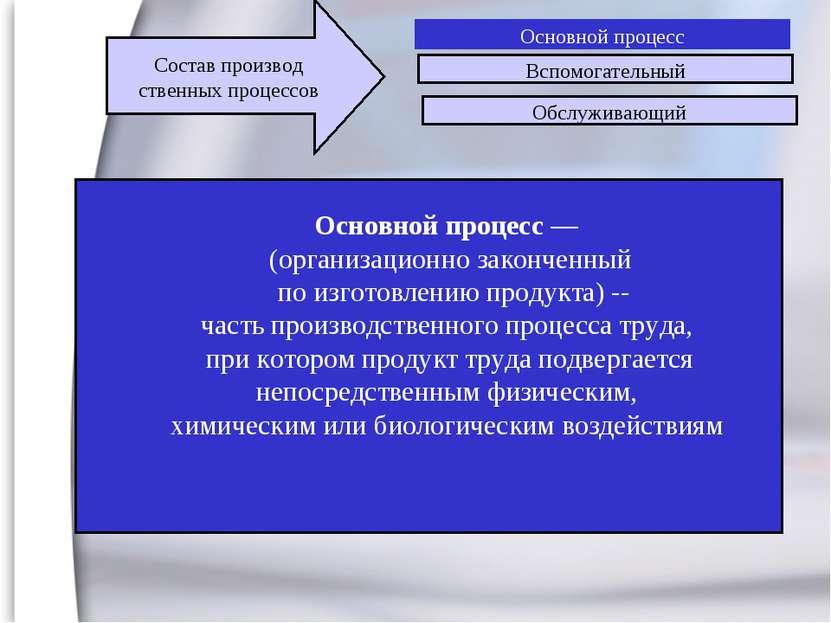 Основной процесс Вспомогательный Обслуживающий Состав производ ственных проце...