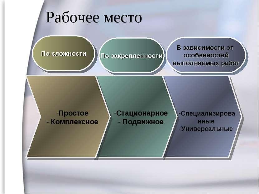 Рабочее место По сложности По закрепленности В зависимости от особенностей вы...