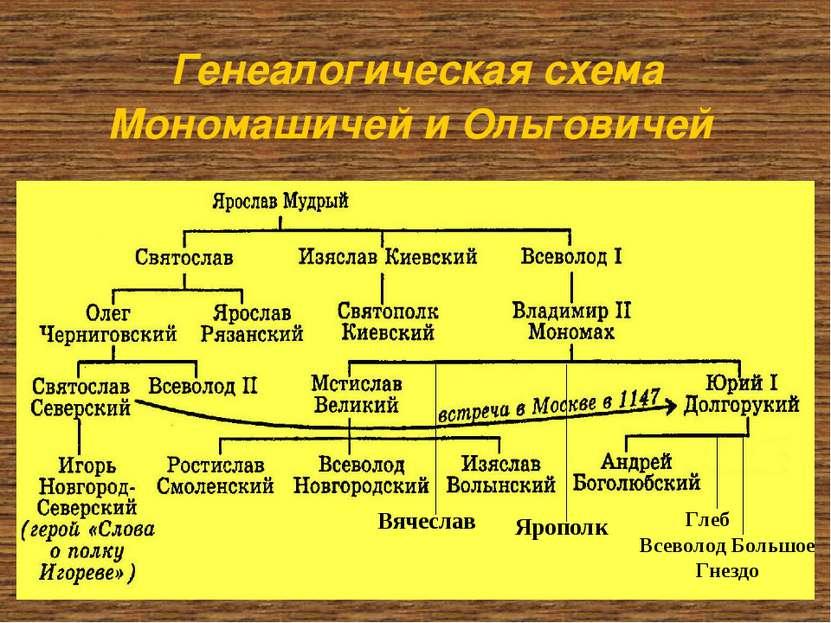 Генеалогическая схема Мономашичей и Ольговичей Ярополк Вячеслав Глеб Всеволод...