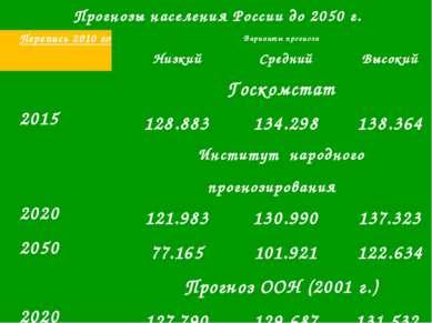 Сформировавшиеся в России тенденции демографического воспроизводства в значит...