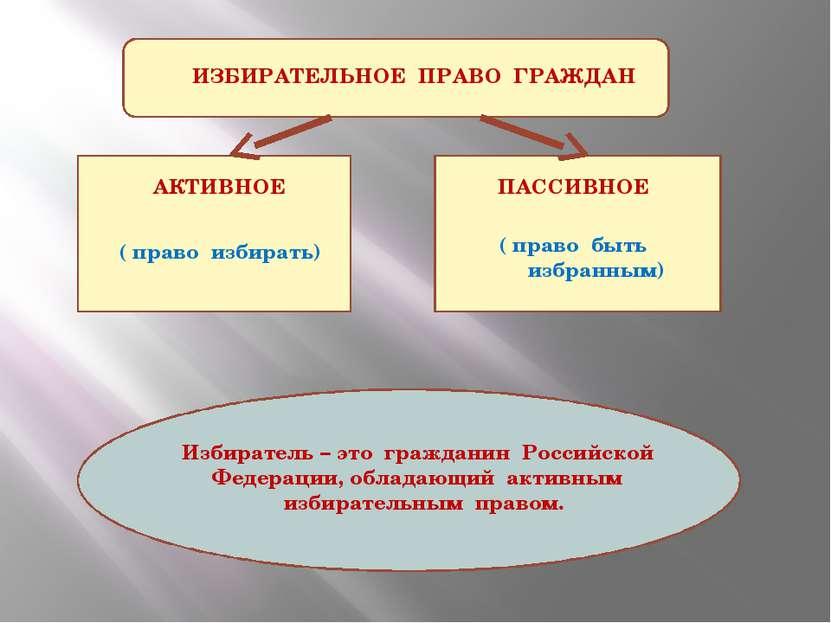 ИЗБИРАТЕЛЬНОЕ ПРАВО ГРАЖДАН АКТИВНОЕ ПАССИВНОЕ ( право избирать) ( право быть...