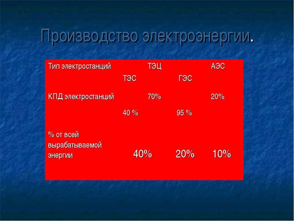 Производство электроэнергии. Тип электростанций ТЭС ТЭЦ ГЭС АЭС КПД электрост...