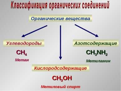 Органические вещества Углеводороды Кислородсодержащие Азотсодержащие CH4 Мета...