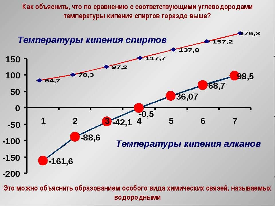 Как объяснить, что по сравнению с соответствующими углеводородами температуры...