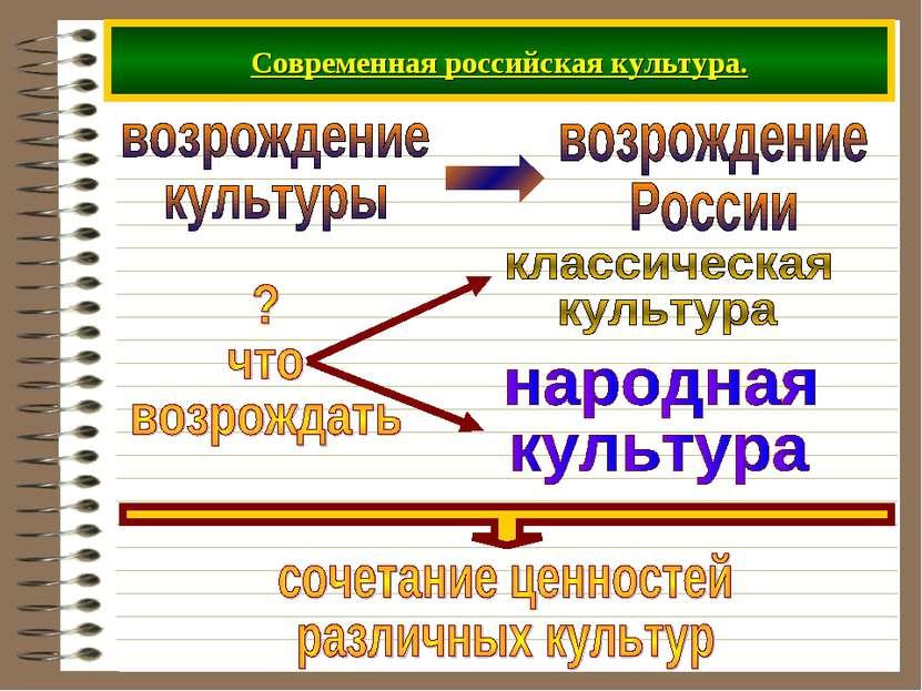 Современная российская культура.