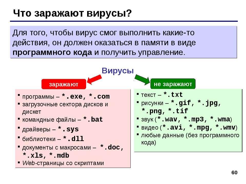 * Что заражают вирусы? Вирусы программы – *.exe, *.com загрузочные сектора ди...