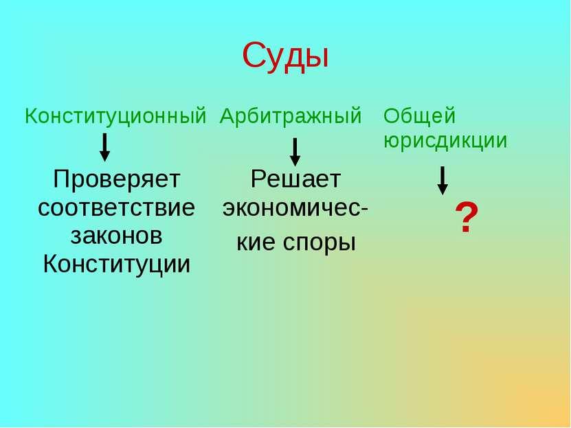 Суды Конституционный Проверяет соответствие законов Конституции Арбитражный Р...