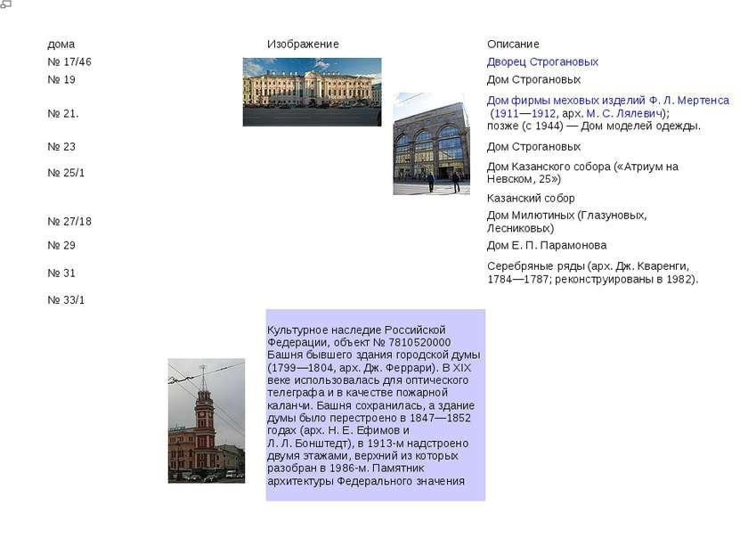 дома Изображение Описание № 17/46 Дворец Строгановых № 19 Дом Строгановых № 2...
