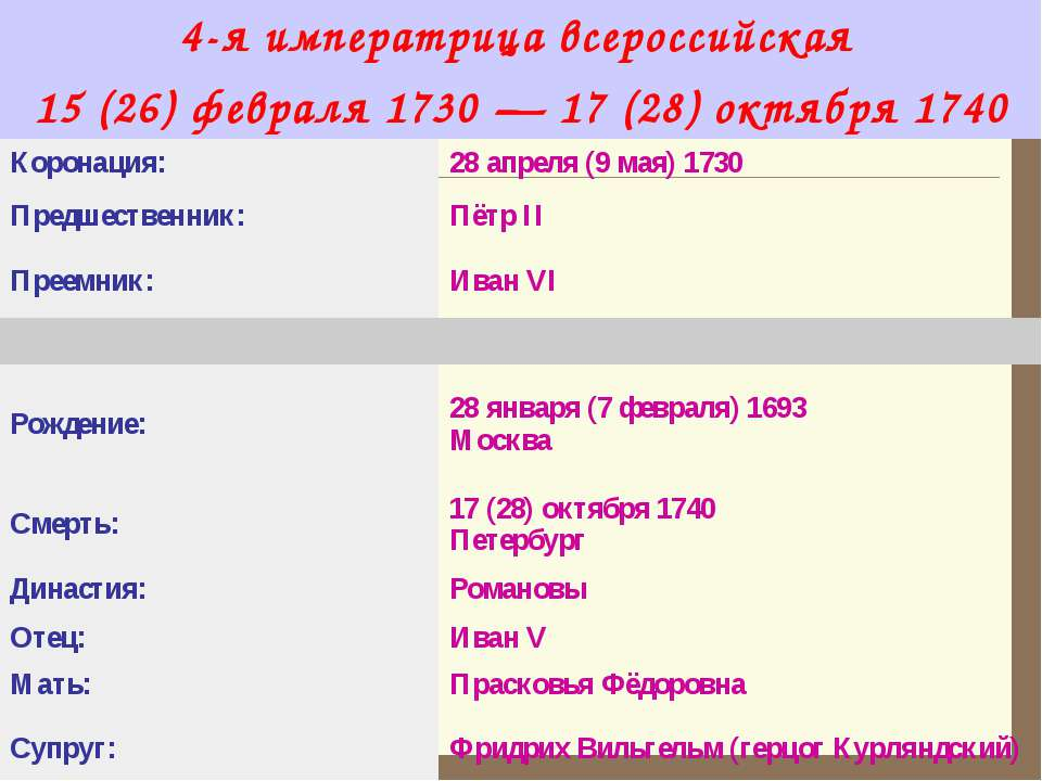 4-я императрица всероссийская 15 (26) февраля 1730—17 (28) октября 1740 Кор...