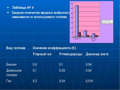 Таблица № 4 Среднее количество вредных выбросов в зависимости от используемог...