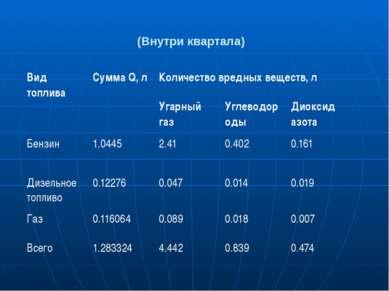 (Внутри квартала) Вид топлива СуммаQ, л Количество вредных веществ, л Угарный...