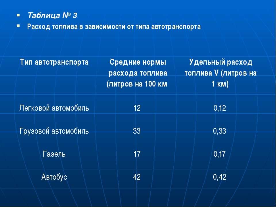 Таблица № 3 Расход топлива в зависимости от типа автотранспорта Тип автотранс...