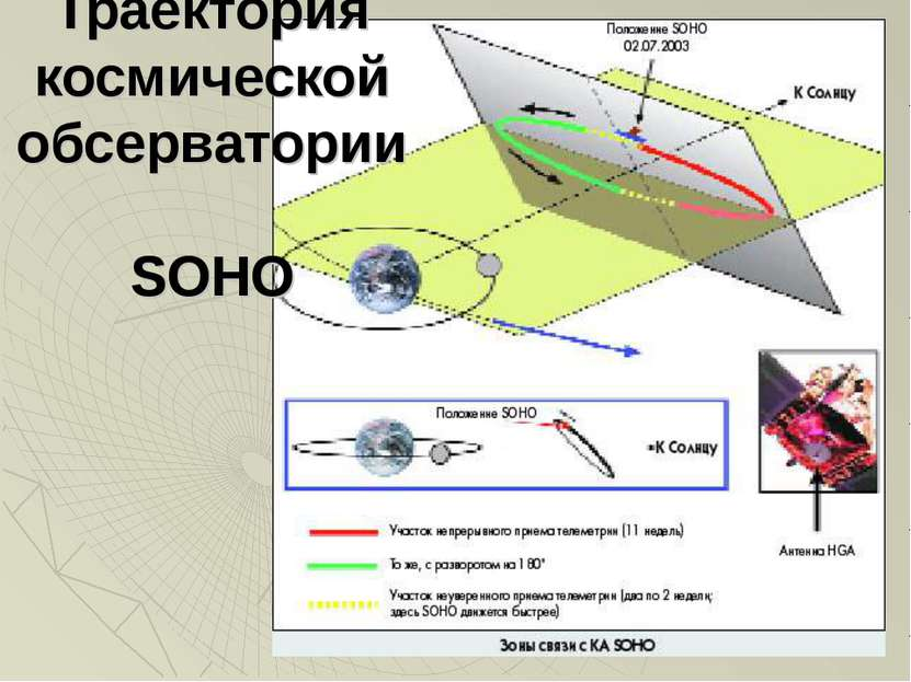 Траектория космической обсерватории SOHO
