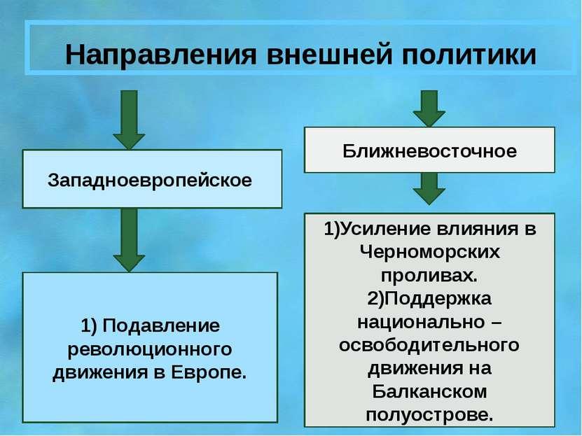 Направления внешней политики Западноевропейское Ближневосточное 1) Подавление...