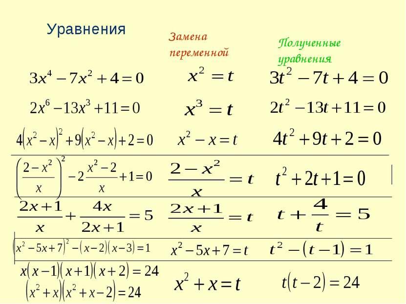 Замена переменной Полученные уравнения Уравнения