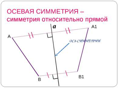 ОСЕВАЯ СИММЕТРИЯ – симметрия относительно прямой С1 А1 В1 a С